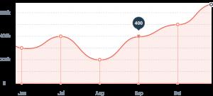 Metrics line graph